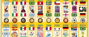 The History of the World Cup (1990-2014)